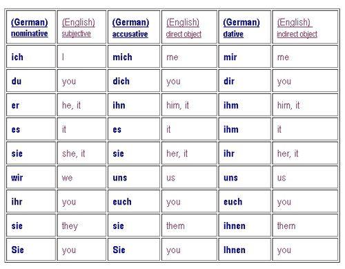 легко настроите немецкий для детей с нуля предложений всех перевозчиков