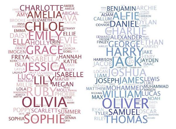 Иностранные английские мужские имена